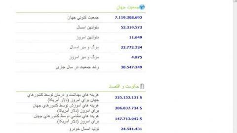 سایت آمارهای جهانی