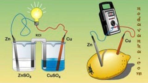 نام الکتریسیته از کجا آمده است؟