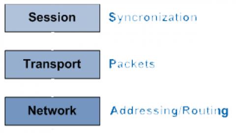 درس ۴-۳: لایه های مدل OSI