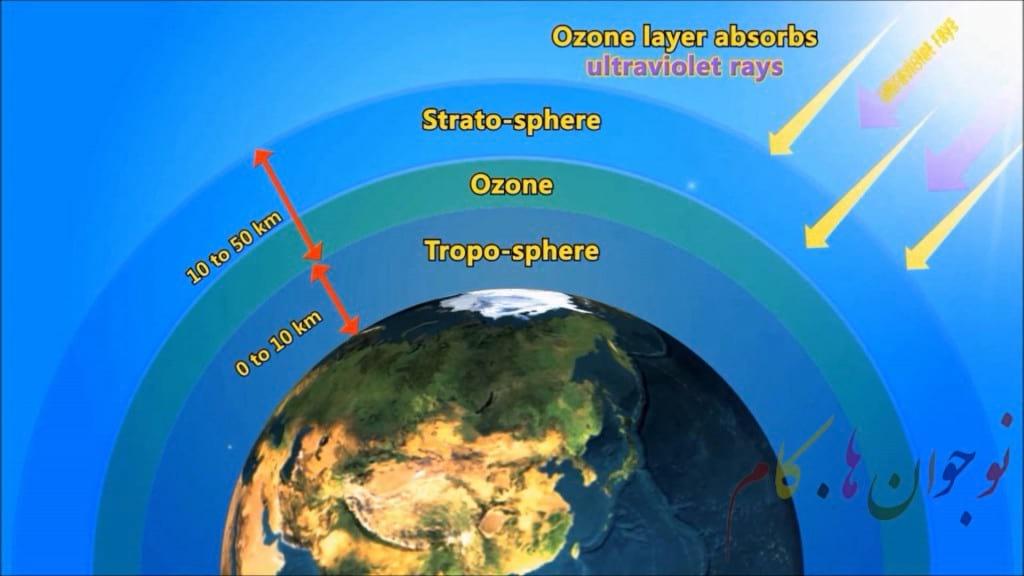 ساختار و اهمیت لایه اوزون