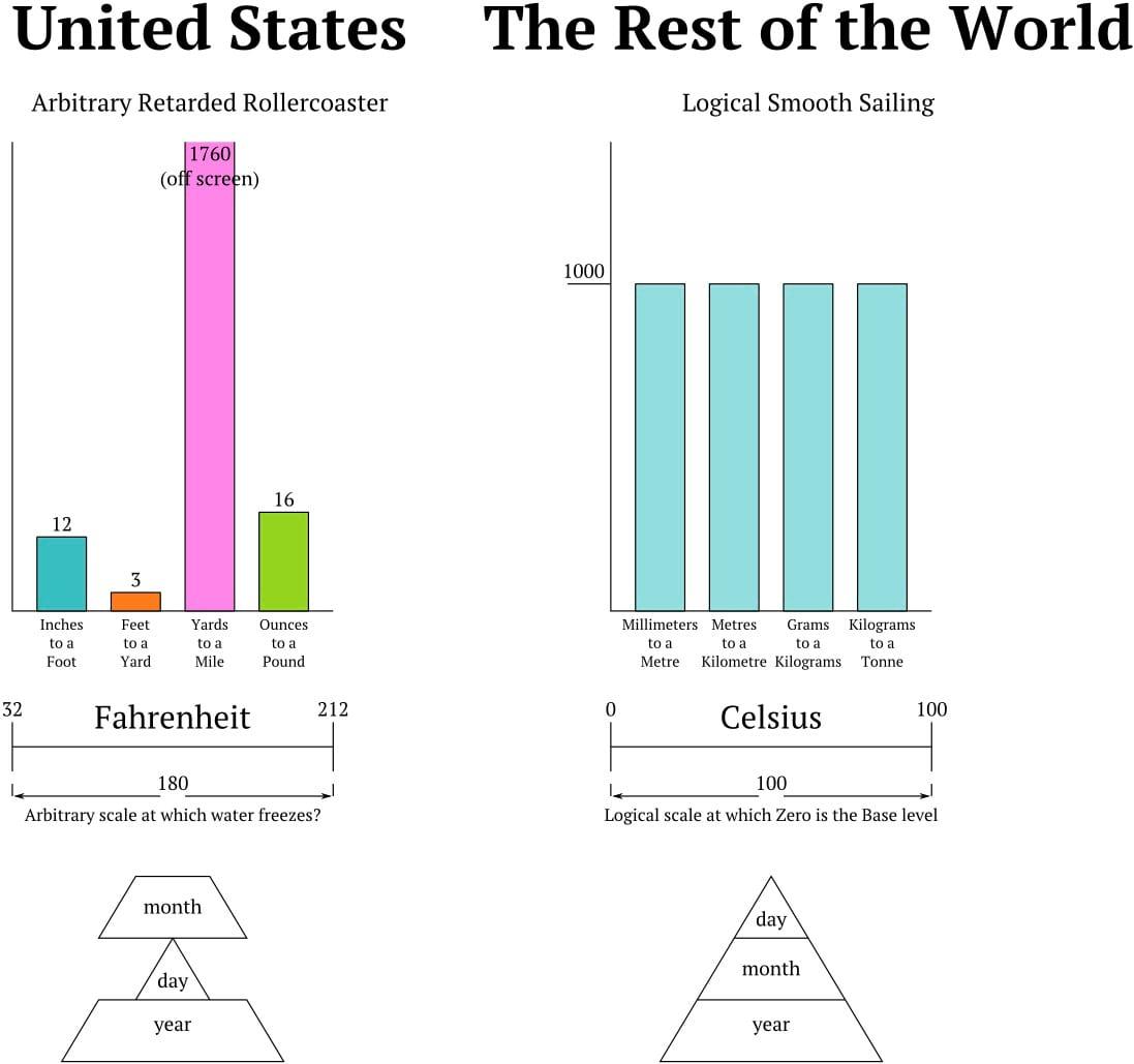 اندازه گیری متریک (3)