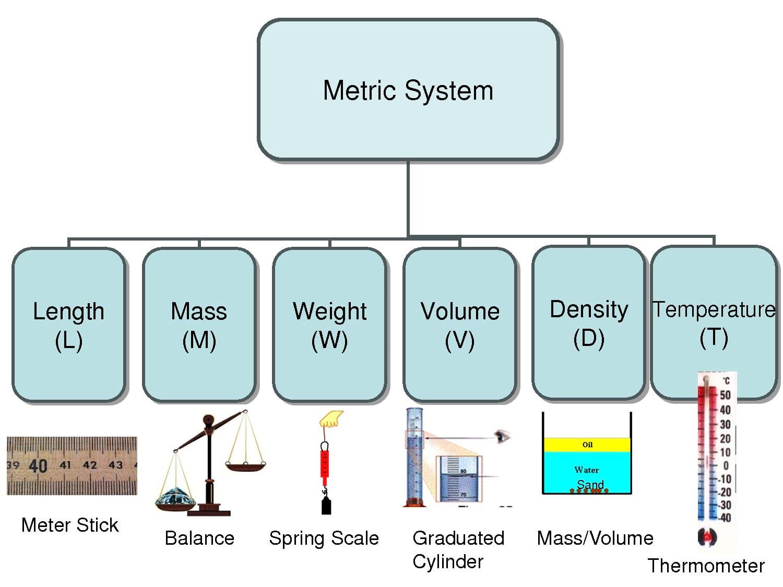 اندازه گیری متریک