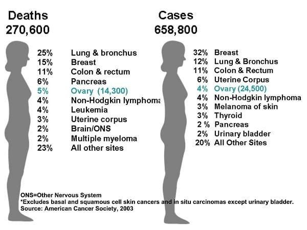 چرا آمار مبتلایان به سرطان زیاد شده است؟