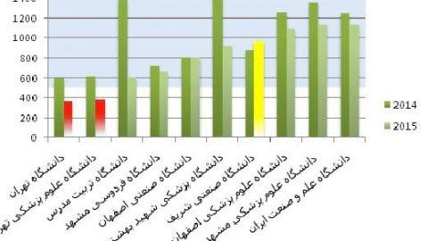 دانشگاه برتر ایران در رتبهبندی جهانی «وبومتریکس»