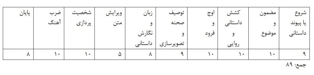 مسابقه داستان نویسی؛ شفق اسماعیلی