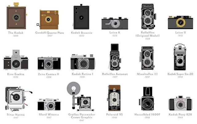 دوربین های قدیمی (1)