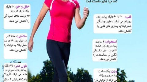 هنگام پیاده روی چه فوایدی نصیب بدن شما می شود؟