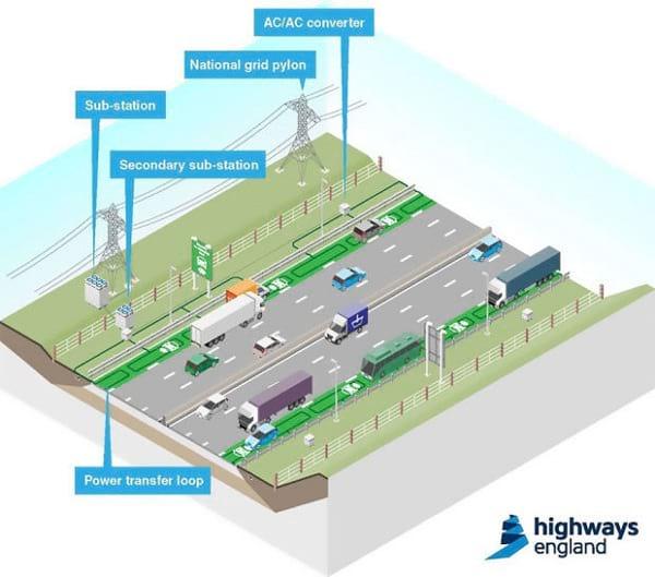 شارژ اتومبیل با جاده (3)
