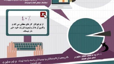 آمارهای باورنکردنی درباره استفاده نوجوانان از فضای مجازی!