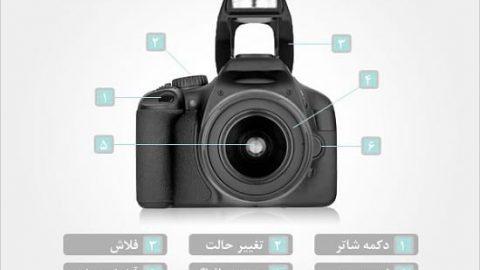 مبانی دوربین دیجیتال خود را بیاموزید!