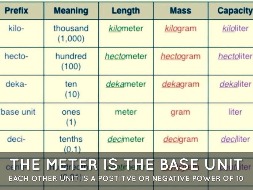 سیستم اندازه گیری متریک